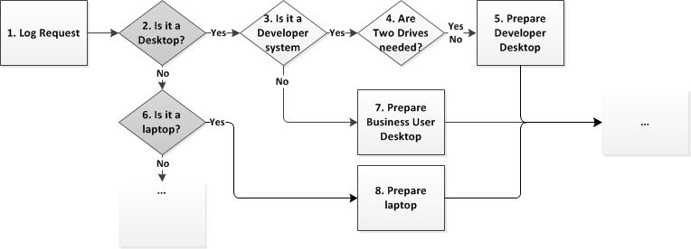 itilfromexperiencecom how to determine how many tasks should be in a workflow - Itil Workflow Diagram